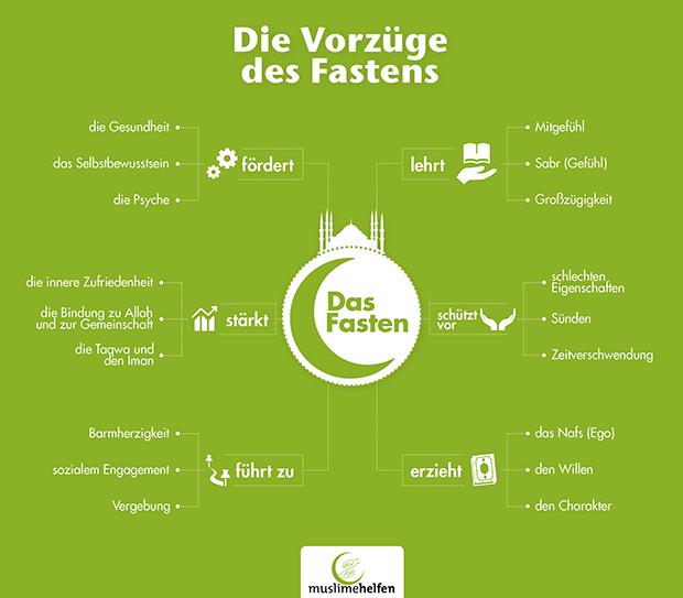 Quelle: Muslimehelfen.de (www.weilmuslimehelfen.org/absicht-im-ramadan)